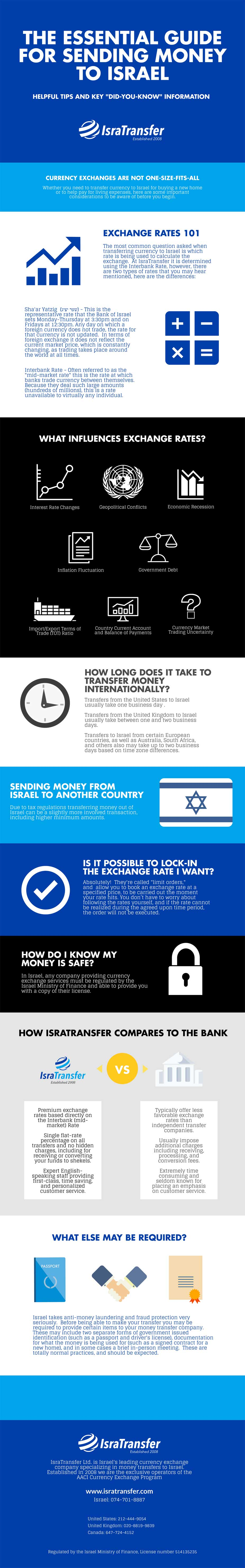 IsraTranfer Currency Infographic